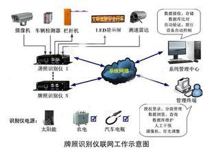 南京车牌识别系统摄像机